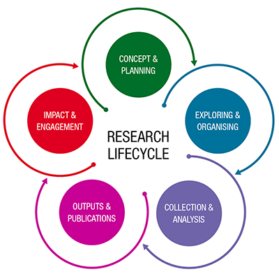 Centre of Research Excellence